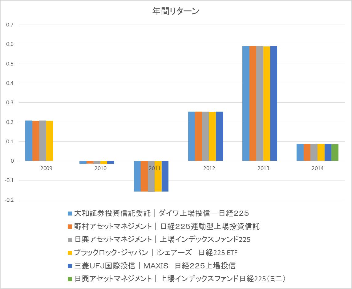 etf-nikkei-return