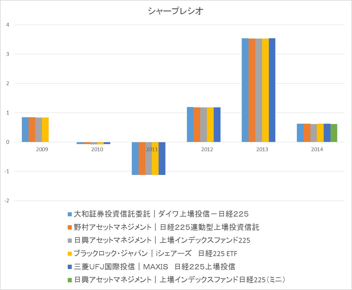 etf-nikkei-sharp