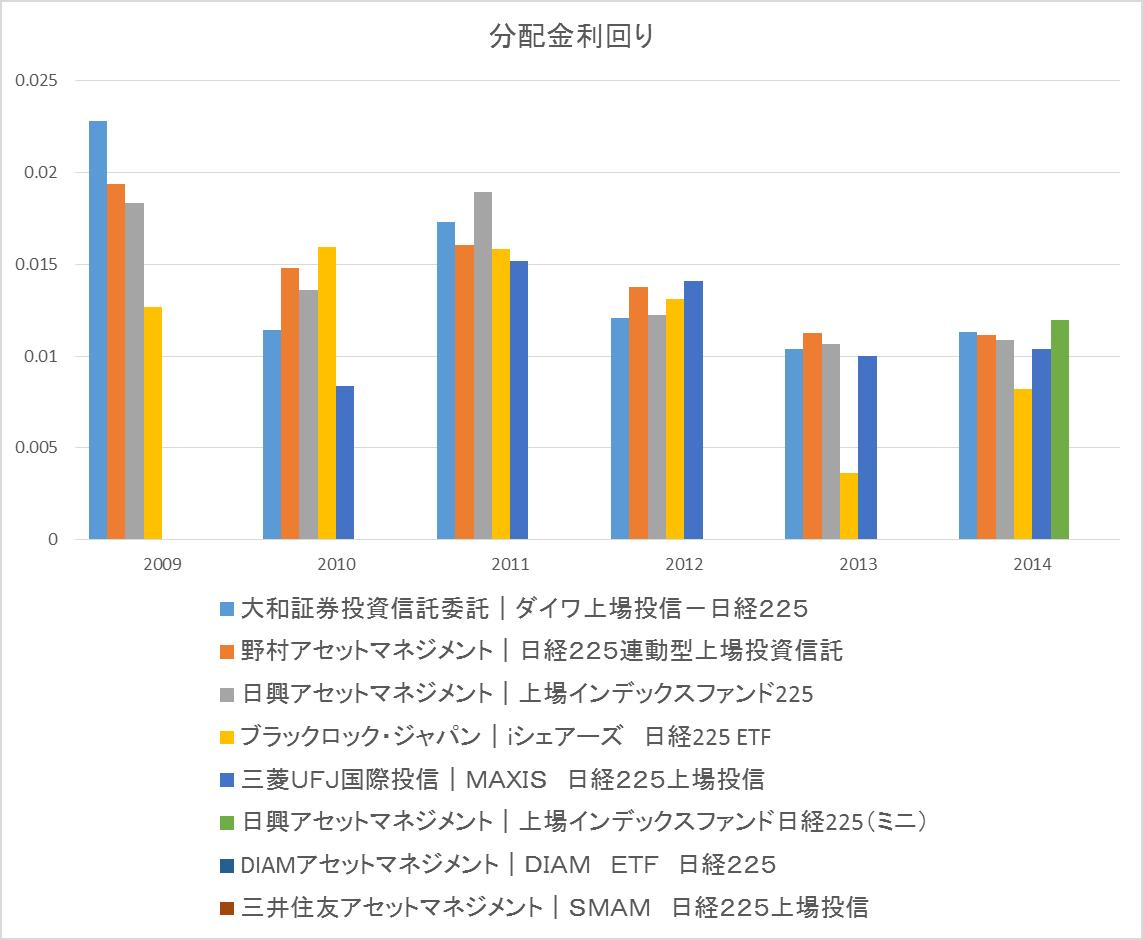 etf-nikkei-yield