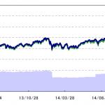 TOPIXリスクコントロール指数(ボラティリティ10%)ETFの評価