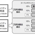 MAXISトピックスリスクコントロール(5%)ETFの評価